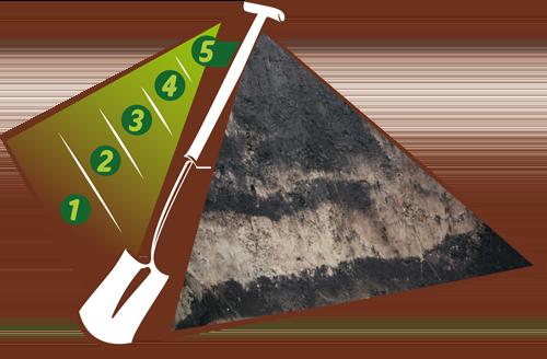 bodemonderzoek geeft inzicht tuincursus online